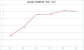 车企月度解析:丰田在华整体销量逆势走红