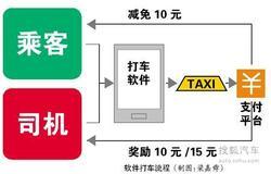 乘客减免司机有奖 打车软件到底获益是谁