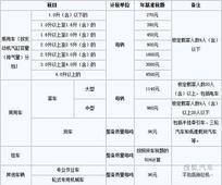[天津]新车船税标准 2012年1月1日起执行