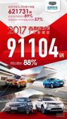 吉利汽车七月销量91104辆,同比增长88%