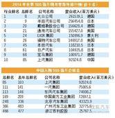 33家车企入围世界500强企业 7家来自中国