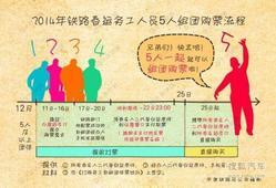 2014年春运:手机可购票 农民工5人即成团