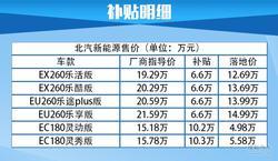 没有停售!北京市新能源汽车在售情况调查