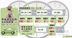 南海新能源车推广 买纯电动轿车补11.4万