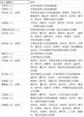 """锡澄宜""""交通一卡通""""7月1日实现互惠"""