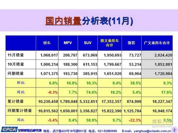 2015年11月乘用车市场分析