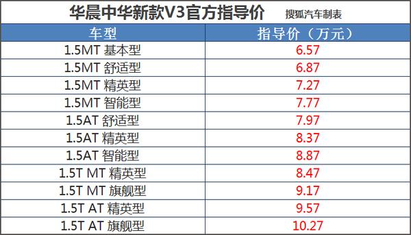 售价6.57-10.27万元 新款中华V3正式上市