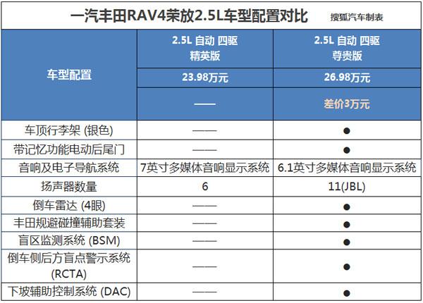 丰田RAV4荣放选购攻略