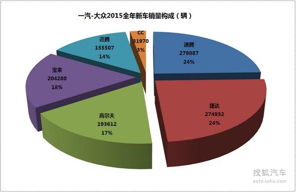 年销售百万辆  一汽-大众2015年销量解析