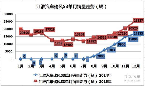 车企销量解析:江淮2015年同比增长76.8%