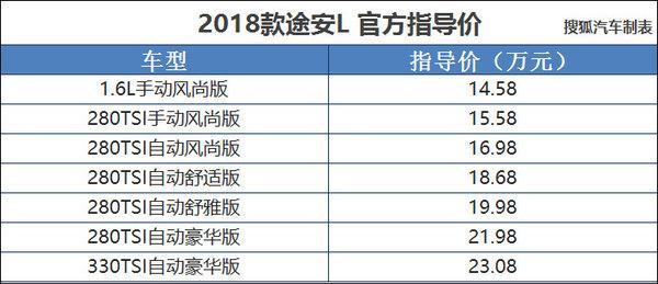 2018款大众途安L上市 售14.58-23.08万元