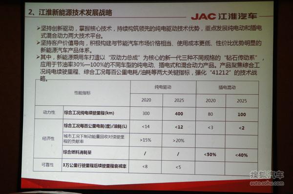 江淮新能源规划
