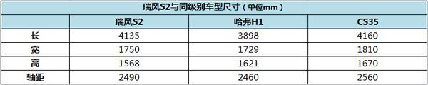 豪华型最实惠 江淮瑞风S2全系购买手册