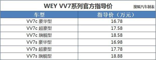 2017上海车展:WEY VV7系列售16.78-18.8
