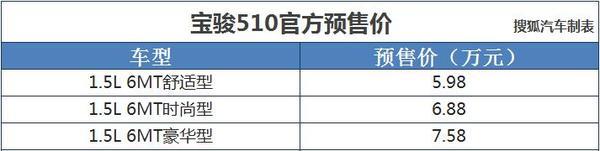 宝骏510预售启动 预售价5.98-7.58万元