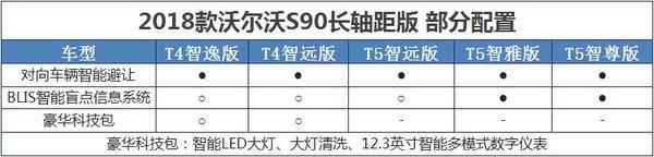 新款沃尔沃S90长轴配置曝光 11月投产