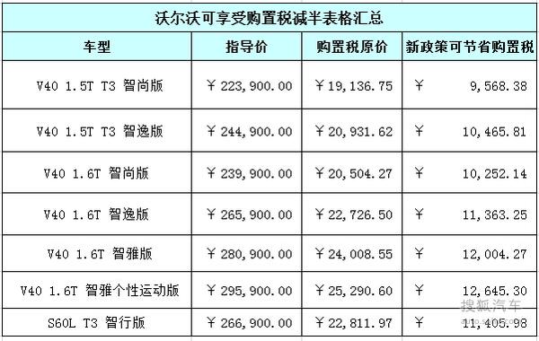 【图】最高减12645元 沃尔沃购置税减半车型_车猫网
