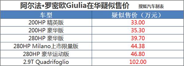 阿尔法罗密欧Giulia将于3月21日公布售价