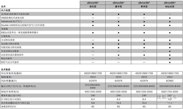 全新宝马X6购车指南