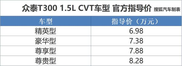 众泰T300 1.5L CVT车型上市 售价6.98万起