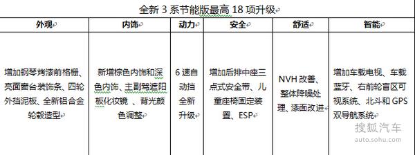 售4.39-7.29万元 比亚迪F3/L3节能版上市