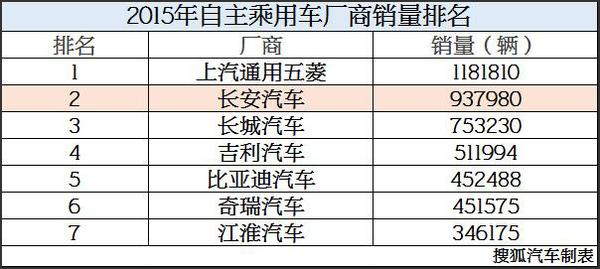 累计同比增32.06% 长安汽车2015销量分析