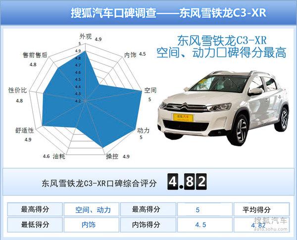 4款热门小型SUV口碑调查
