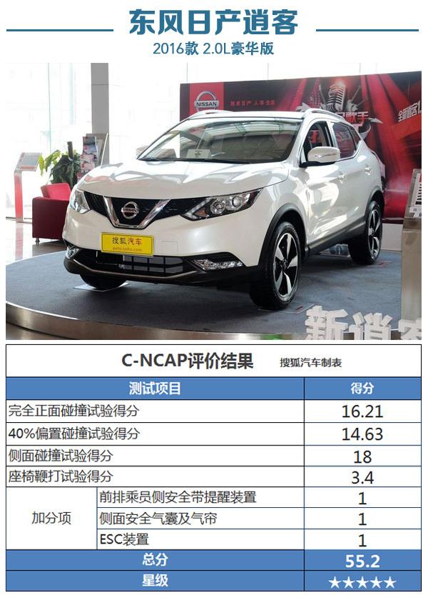 2016第二批C-NCAP评价发布