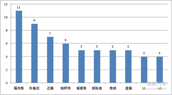 搜狐汽车投诉平台 5月份投诉数据报告