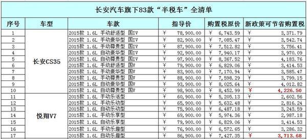 【图】最高可省5124元 长安汽车购置税减半车型_车猫网