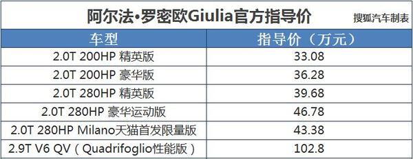 阿尔法·罗密欧Giulia售价33.08-102.80万元