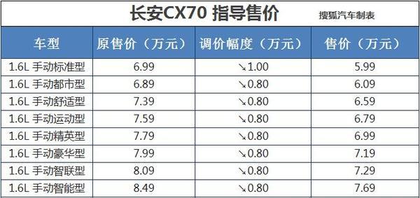 长安CX70全系车型官降 最高直降1万元