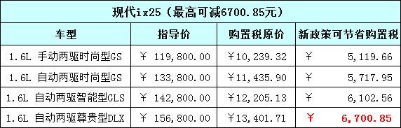 最高减一万 北京现代购置税减半车型盘点_车猫网