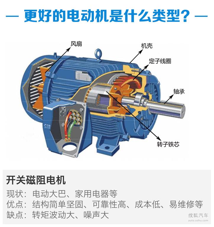 驱动电机优劣对比 新能源汽车知识解析