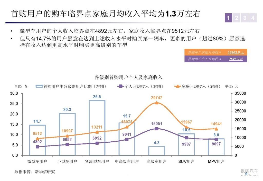 【消费角度解读中国汽车市场结构变化(787333)】