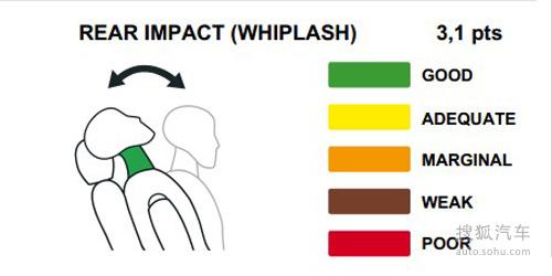2012年5月最新e-ncap碰撞成绩公布